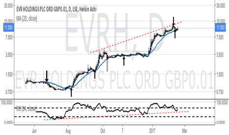 EVRH: EVRH long to top of channel 14p