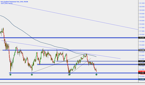 USDJPY: A good opportunity to BUY the pair USD JPY