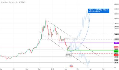 BTCUSD: BTC Manipulation
