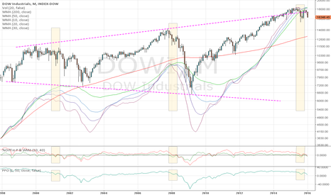 DJI: Monthly: Is DOW scare drop finally on the door steps!!!