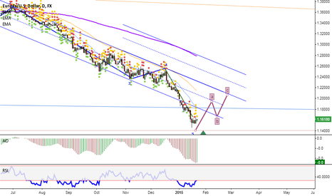 EURUSD: Yesterday evening volatility