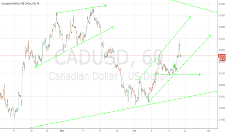 CADUSD: CAD/USD Short Term Bullish Channel?