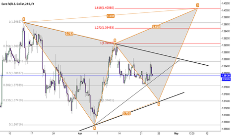 EURUSD: EURUSD - Possible Butterfly
