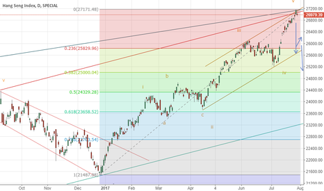 HSI: corrections target
