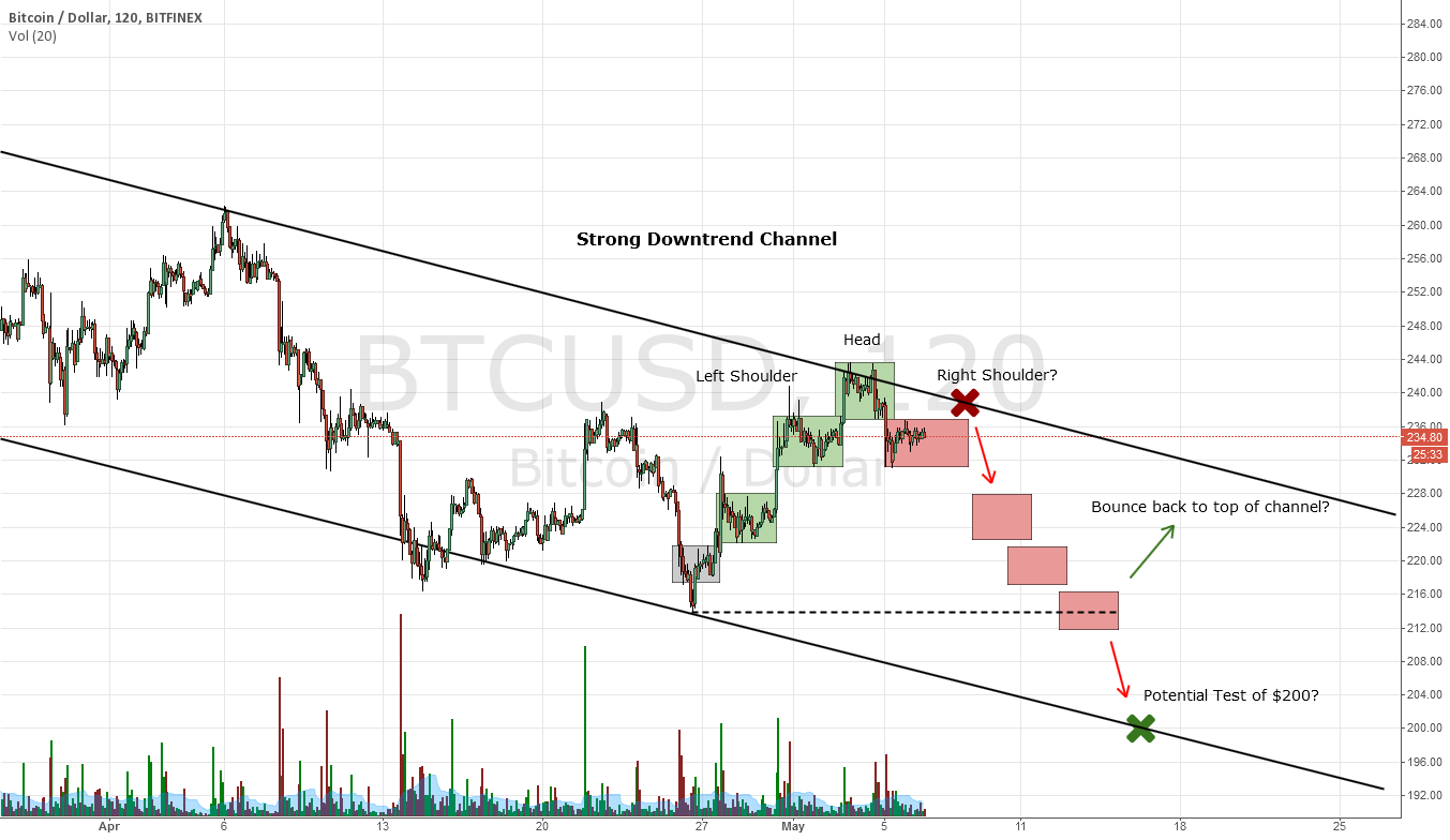Bitcoin - I have to play it, the way I see it.