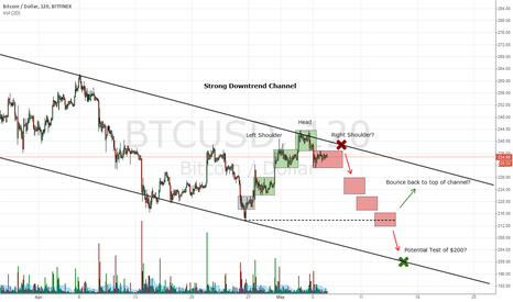 BTCUSD: Bitcoin - I have to play it, the way I see it.