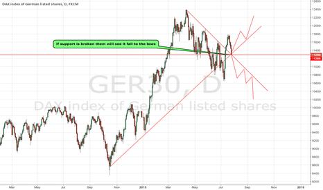 GER30: german30 analysis