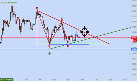 BTCUSD: Bitcoin fighting for gets more strong. IMPORTANT VIEW ON 15 MIN