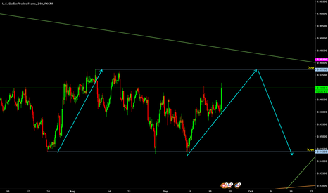 USDCHF: usdchf breaking previous top them reversing to make a lower low