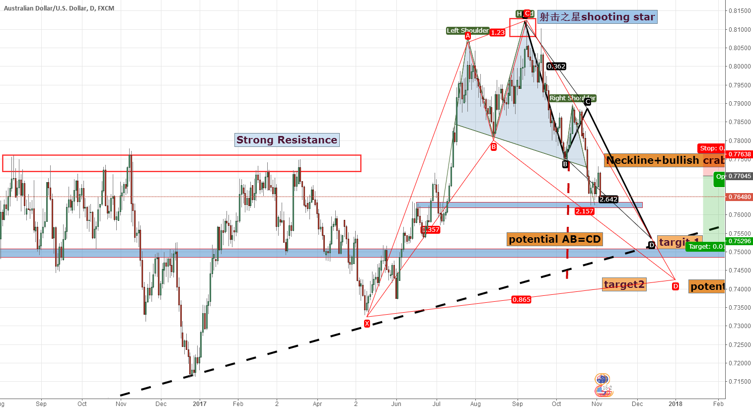 Rethinking of AUD/USD: short it and welcome the bullish USD