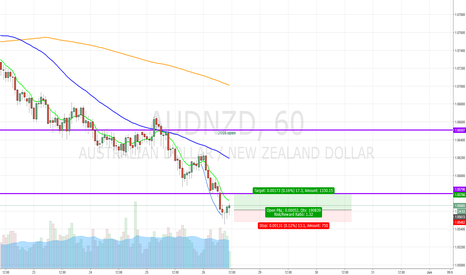 AUDNZD: Long AUDNZD; short short! term hourly reversal