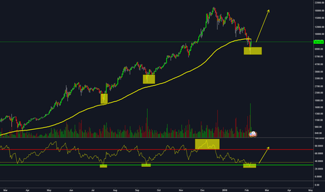 BTCUSD: BTC, this is the bottom