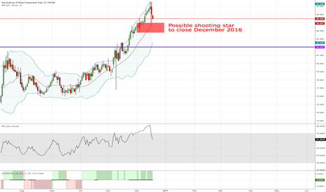 AUDJPY: Possible Shooting Star to close December 2016