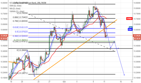 USDZAR: sell a largo plazo