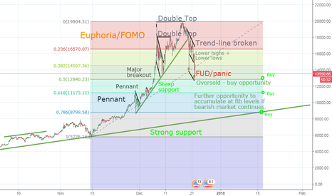 BTCUSD: Buy in opportunities for BTC