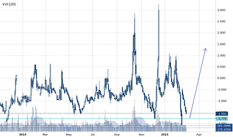 VI1!-VI2!: VIX future calendar spread nearing bottom