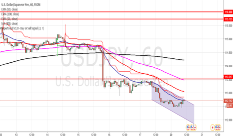 USDJPY: USD/JPY Short set up