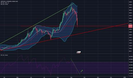 XBTEUR: BTC/EUR - Daily - Technical analysis