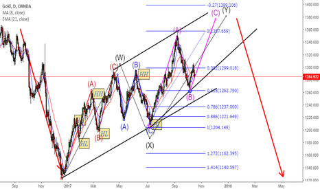 XAUUSD: Long term Gold Move