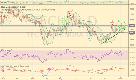 TECHM: WILL THE CHART REPEAT ITSELF