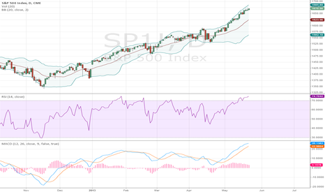SP1!: correction
