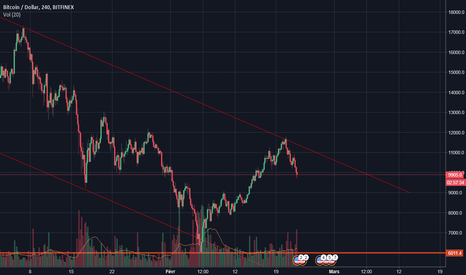 BTCUSD: BTC going down with another leg down