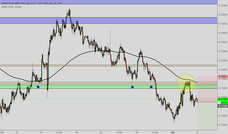 NZDUSD: NZDUSD I see opportunity for short sell here