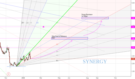 SGYP: Synergy suffers from constipation of cash?