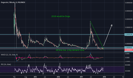 DOGEBTC: Doge has massive potential for 1000% return  and much more