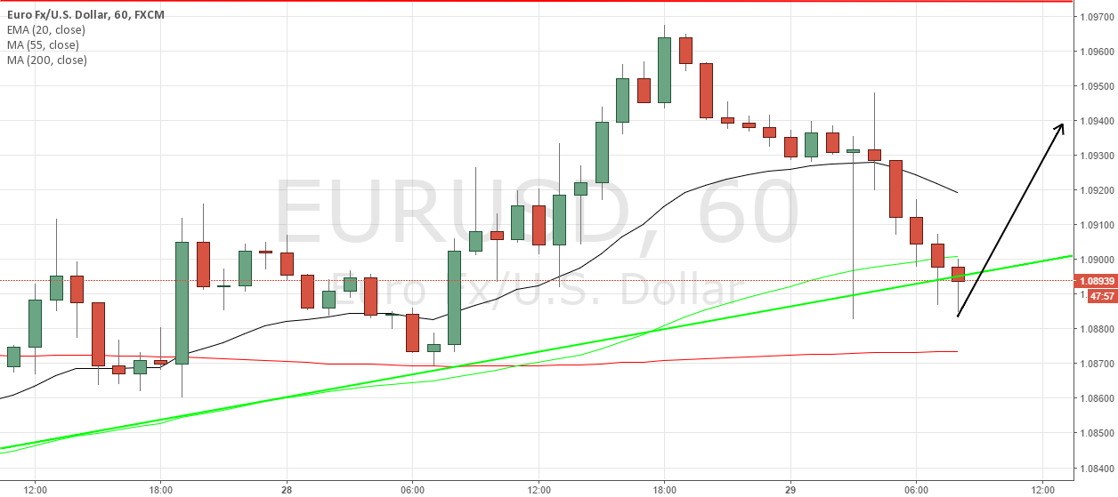 Euro buy with 10 pips sl. 1.088