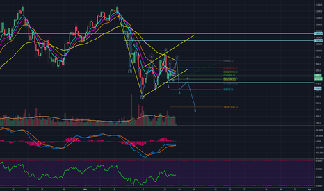BTCUSD: Bitcoin to test $8500 / $7850 at upcoming waves 3 and 5