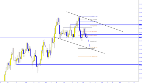 EURJPY: EUR/JPY -  WHAT'S NEXT ?
