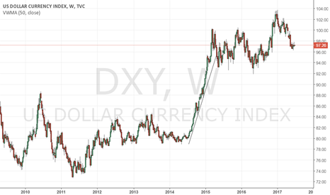 DXY: DXY/ GBP$/ $JPY/ EUR$ - HAS THE USD RALLY KILLED INFLATION?