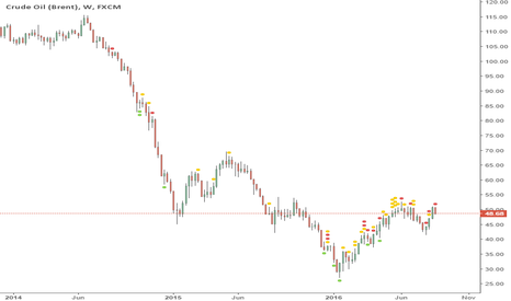 UKOIL: Time to short