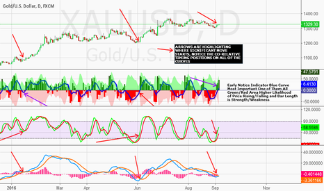 XAUUSD: TIME FOR GOLD TO SHINE AND SILVER COAT TAILS???