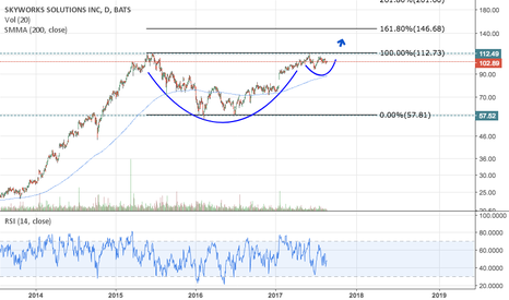 SWKS: SWKS Forming Textbook Cup & Handle Pattern, Poised to Breakout