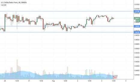 USDCHF: USD CHF Support & resistance idea