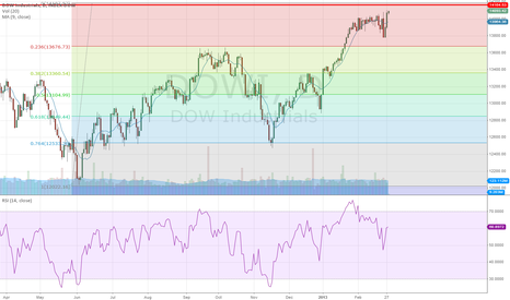 DJI: can the dow go higher?