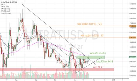 STRATUSD: STRAT/USD