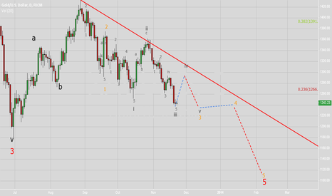 XAUUSD: Internals of the 5th A