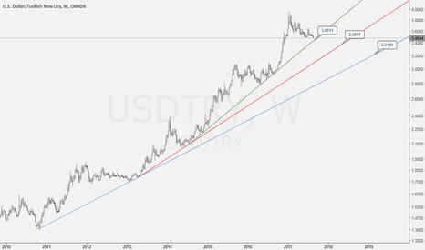 USDTRY: USD/TRY LONG TERM
