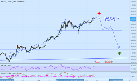 BTCUSD: BTC - Upcoming downtrend based on previous trends. Sub $3000!