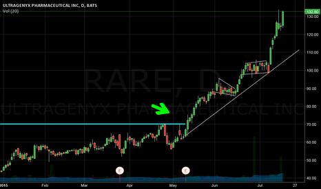 RARE: Rare