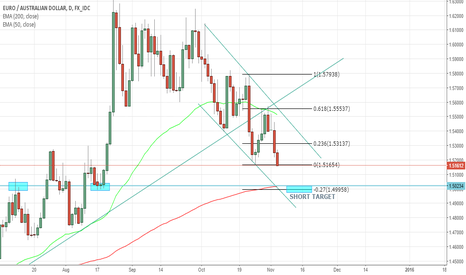 EURAUD: EURAUD SHORT UPON BREAK OR AFTER PULLBACK