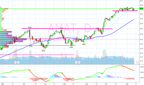 AMAT: On watch for ER breakout