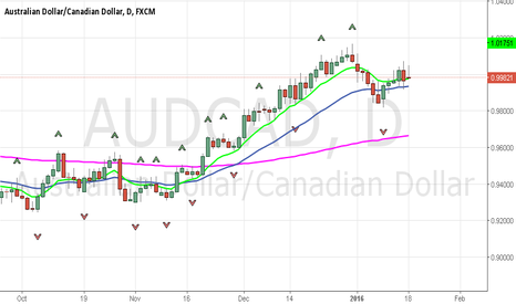 AUDCAD: BEARS CONTINUATION