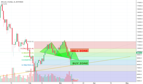 BTCUSD: Head an shoulders forming on the 4H chart.