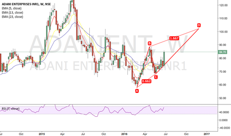 ADANIENT: Long - expecting 100
