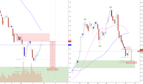 UAL: UAL short=61.65 with Target = 56.04