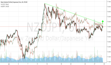 NZDJPY: NZDJPY Could Rally After Tonight's BoJ